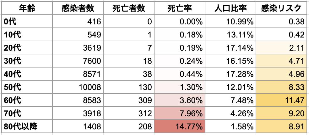 年齢別新型コロナウイルスの死亡率と感染リスク(中国44672症例)