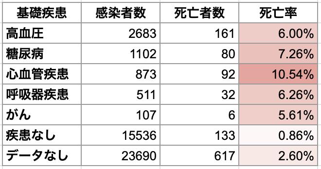 新型コロナウイルスの死亡率と基礎疾患の関係(中国44672症例)